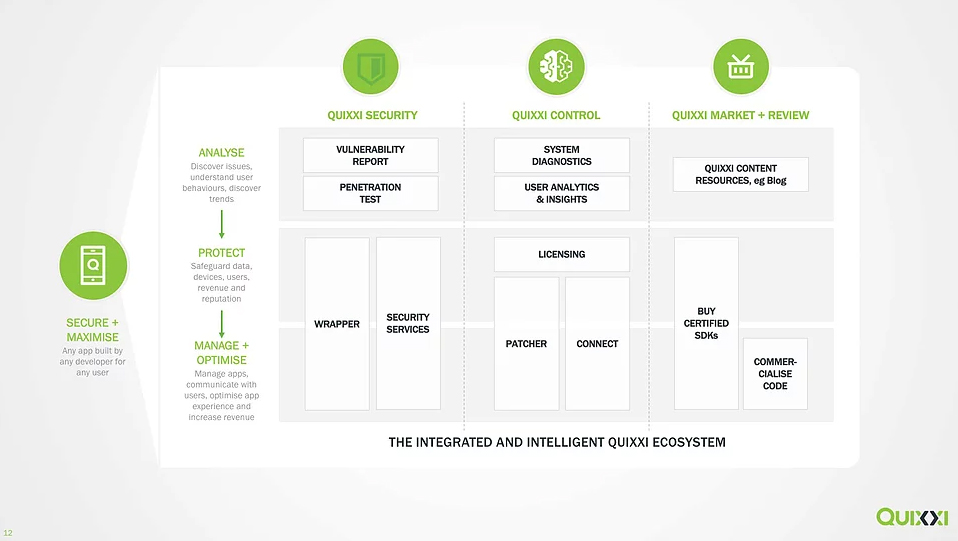 integrated-intelligent-1 What makes Quixxi different?